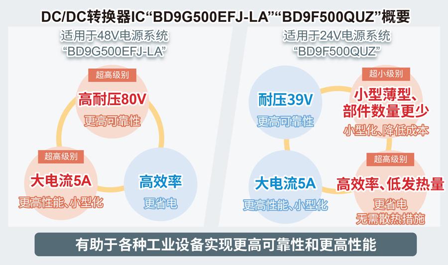 DC/DC转换器IC「BD9G500EFJ-LA」「BD9F500QUZ」概要