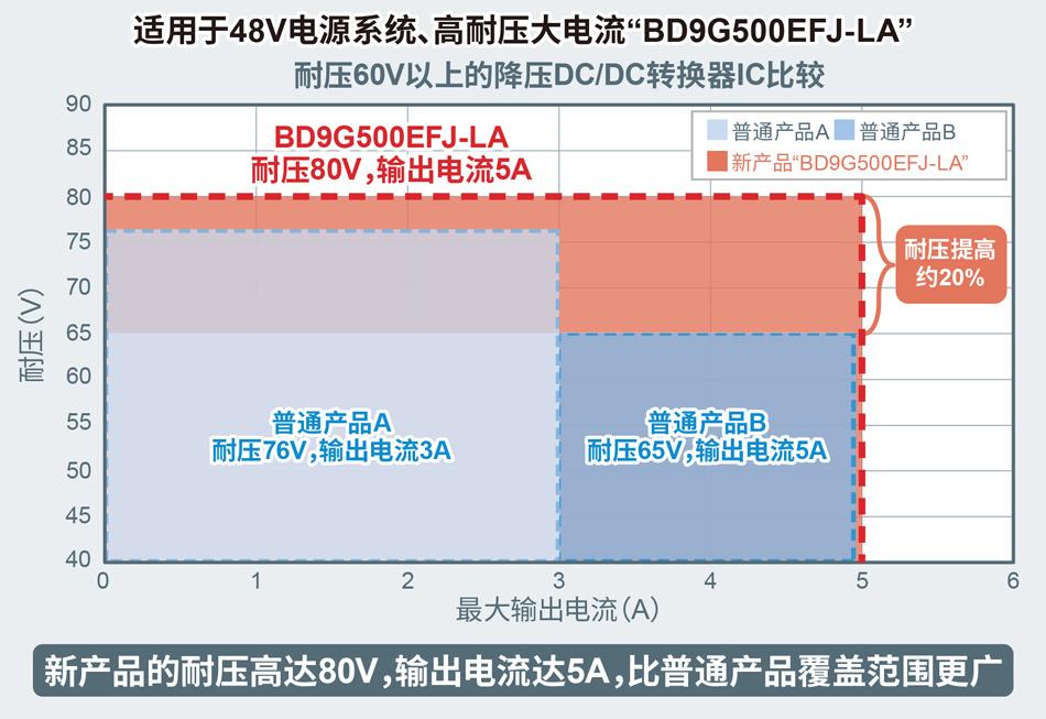实现业内超高的80V耐压性能,安全工作范围更宽