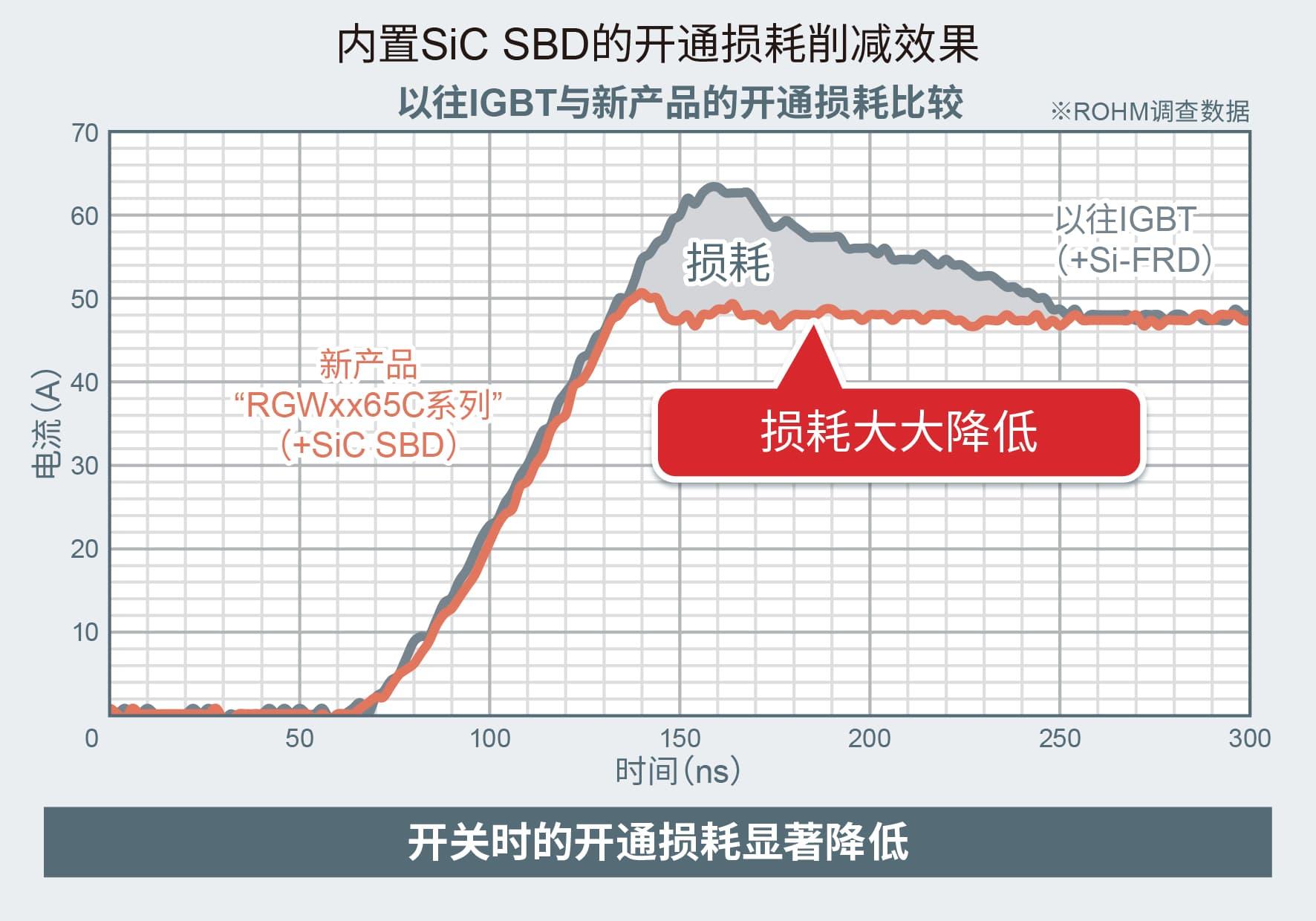 内置SiC SBD开通损耗削减效果