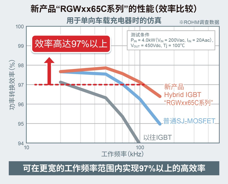 新产品RGWxx65C系列的性能(效率比较)