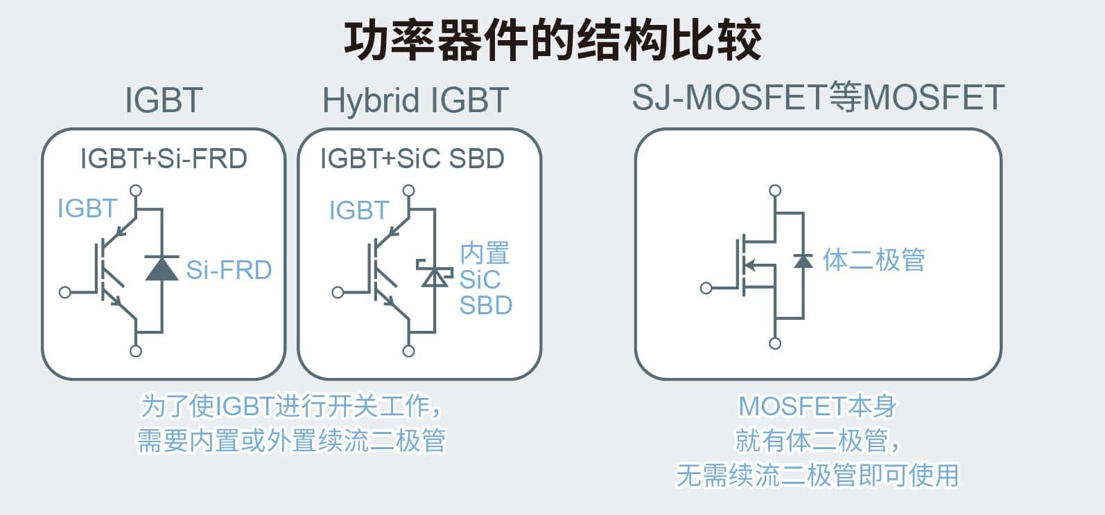 功率器件结构比较
