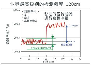 业界最高级别的检测精度±20cm