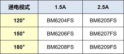 图4、控制电路内置型IPM产品阵容