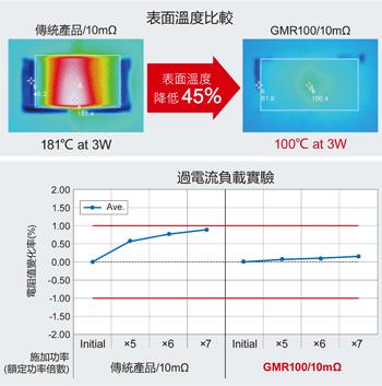 採用ROHM獨有的材料與結構設計,表面溫度比傳統產品降低45%