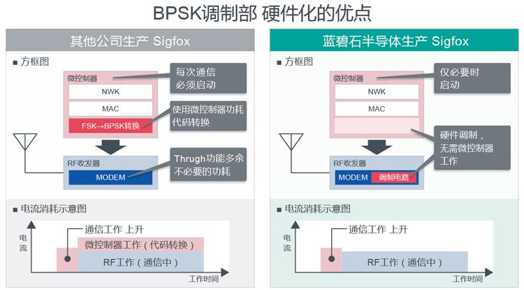 BPSK调制电路硬件化