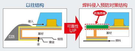 通过焊料侵入预防对策,确保高可靠性