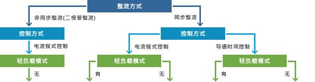 BD9x家族系統圖
