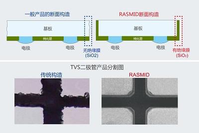 一般产品与RASMID产品的断面图比较、分割比较