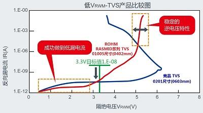 低VRWM-TVS产品比较图