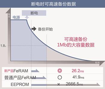 可在 1.8V~3.6V的更宽范围内40MHz工作