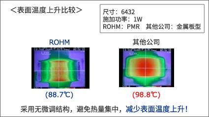 ROHM产品与一般金属板产品的表面温度上升比较