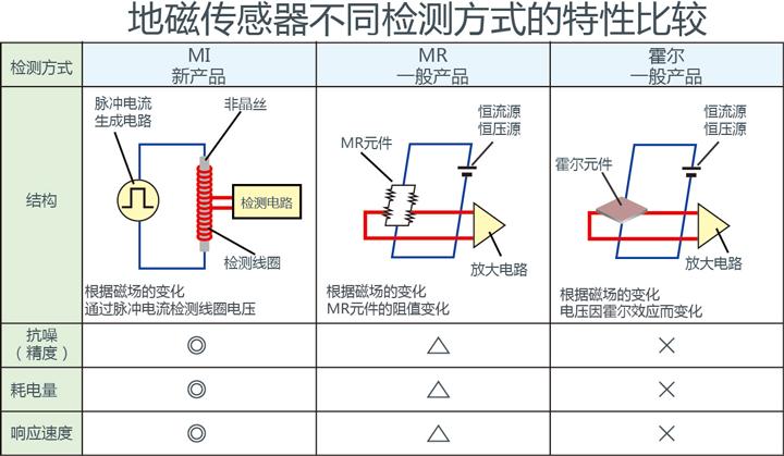 地磁传感器不同检测方式的特性比较