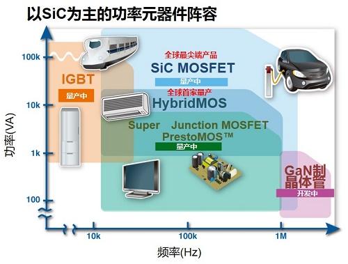 图2、各具特色的功率元器件