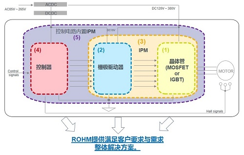 图1、电机用电源解决方案