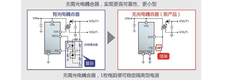 无需光电耦合器,实现更高可靠性、更小型