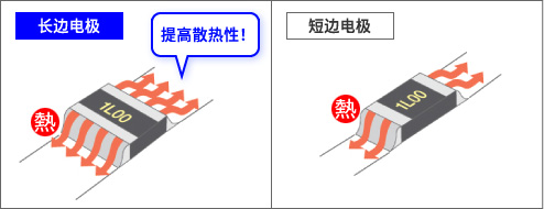 长边电极与短边电极的比较