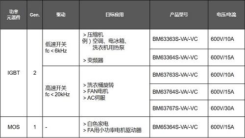 图3、IPM产品阵容
