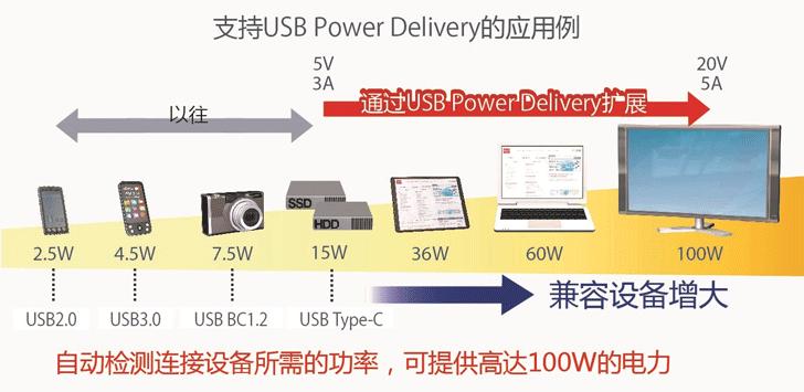 支持USBPD的应用例