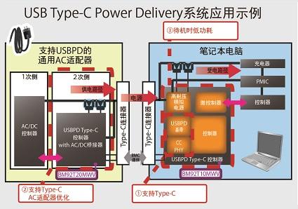 图4.USB PD Type-C应用例