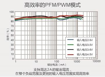 高効率的PFMPWM模式