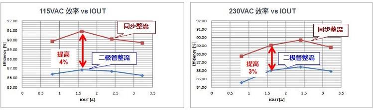 图2.二极管整流/同步整流效率比较