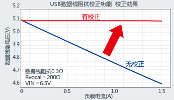 校正USB数据线阻抗