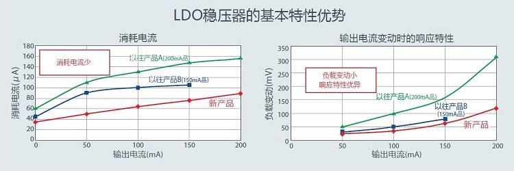 消耗电流图表和输出电流变动时的响应特性