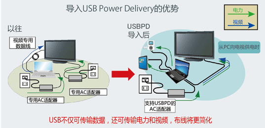 导入USB Power Delivery的优势