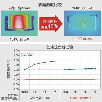 采用ROHM独有的材料与结构,表面温升比以往产品低45%