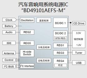 汽车音响用系统电源IC「BD49101AEFS-M」