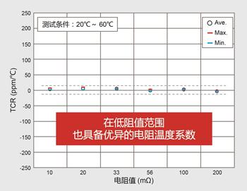 低阻值范围也具备优异的电阻温度系数