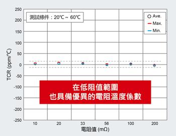 低阻值範圍也具備優異的電阻溫度係數